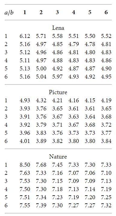 Hodnoty RMSE pro různé pozice zeleného bodu ve sloupci a a ve sloupci b