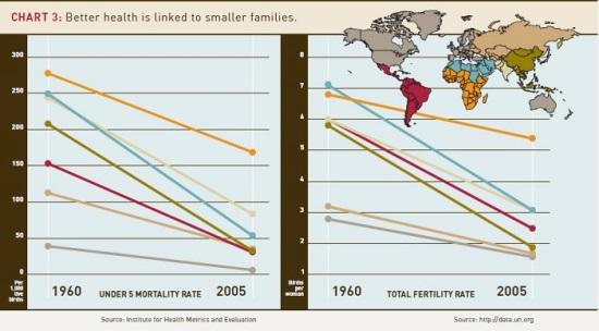 Zdroj: Výroční zpráva Gates Foundation, 2009